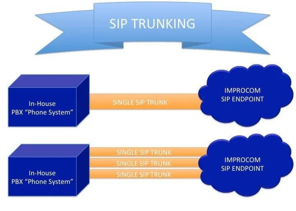 VOIP Sip Trunking diagram